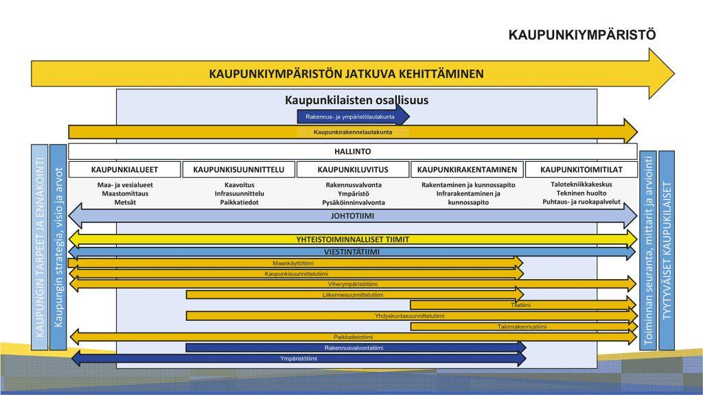 Kaupunkiympäristö organisaatiokaavio